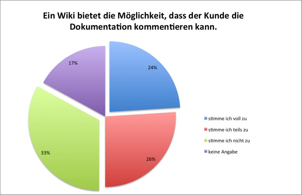 Wiki Kundenkommunkation