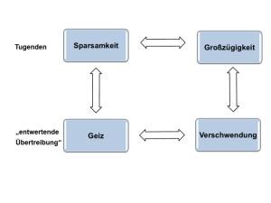 Wertequadrat nach Helwig