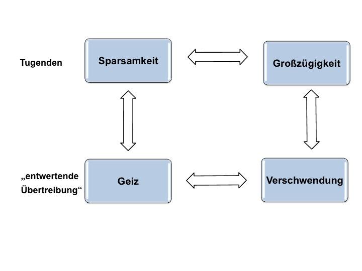 wertequadrat nach helwig - Beispiele Fur Werte
